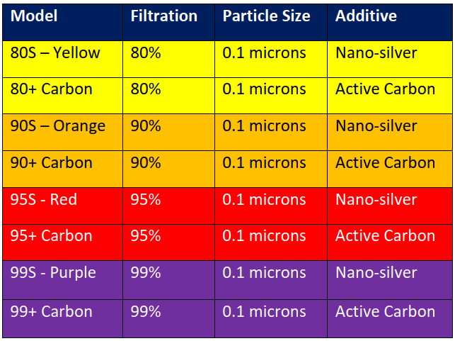 styleseal air mask filter levels table - filter technology